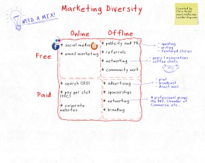 Marketing Diversity illustrated on a whiteboard